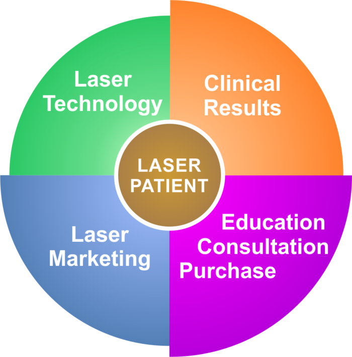Laser Patient Graphic